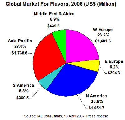 relative market share essay